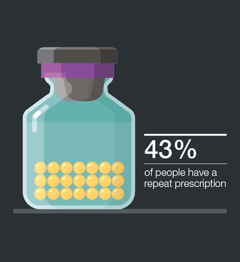 Prescription report