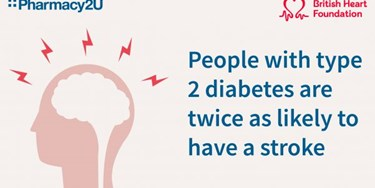 Illustration of head and brain - with text People with type 2 diabetes are twice as likely to have a stroke